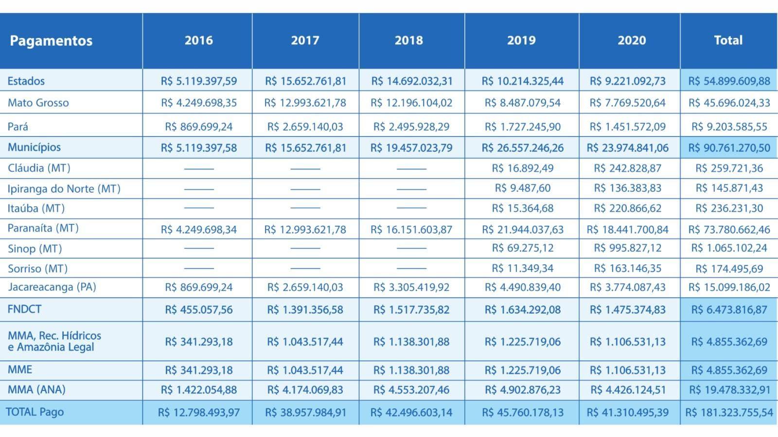 Usina Hidrelétrica de Teles Pires já pagou mais de R$ 180 milhões em royalties