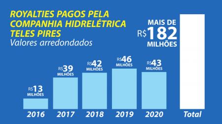 Companhia Hidrelétrica Teles Pires esclarece critério de rateio de valores pagos aos munícipios