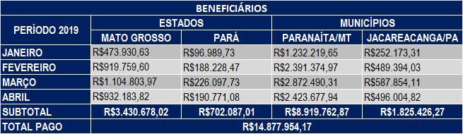 Abril 2019 – Compensação Financeira UHE Teles Pires – Jacareacanga/PA e Paranaíta/MT