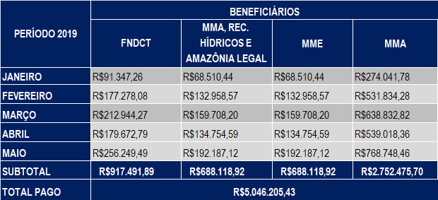 Maio 2019 – Compensação Financeira UHE Teles Pires – Jacareacanga/PA e Paranaíta/MT