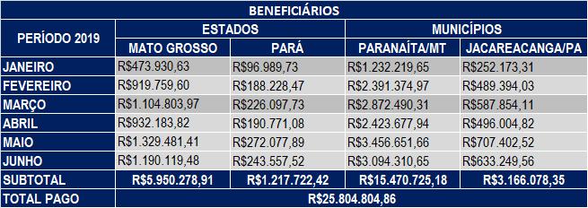 Junho 2019 – Compensação Financeira UHE Teles Pires – Jacareacanga/PA e Paranaíta/MT