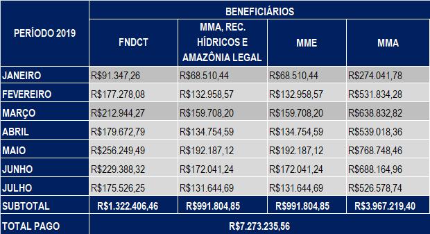 Julho 2019 – Compensação Financeira UHE Teles Pires – Jacareacanga/PA e Paranaíta/MT