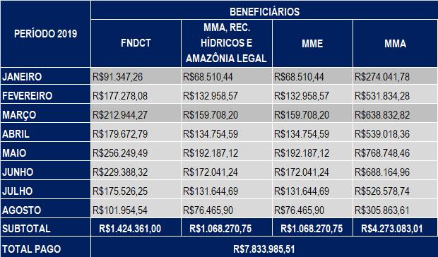 Agosto 2019 – Compensação Financeira UHE Teles Pires – Jacareacanga/PA e Paranaíta/MT
