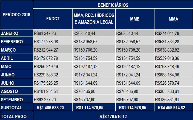 Setembro 2019 – Compensação Financeira UHE Teles Pires – Jacareacanga/PA e Paranaíta/MT