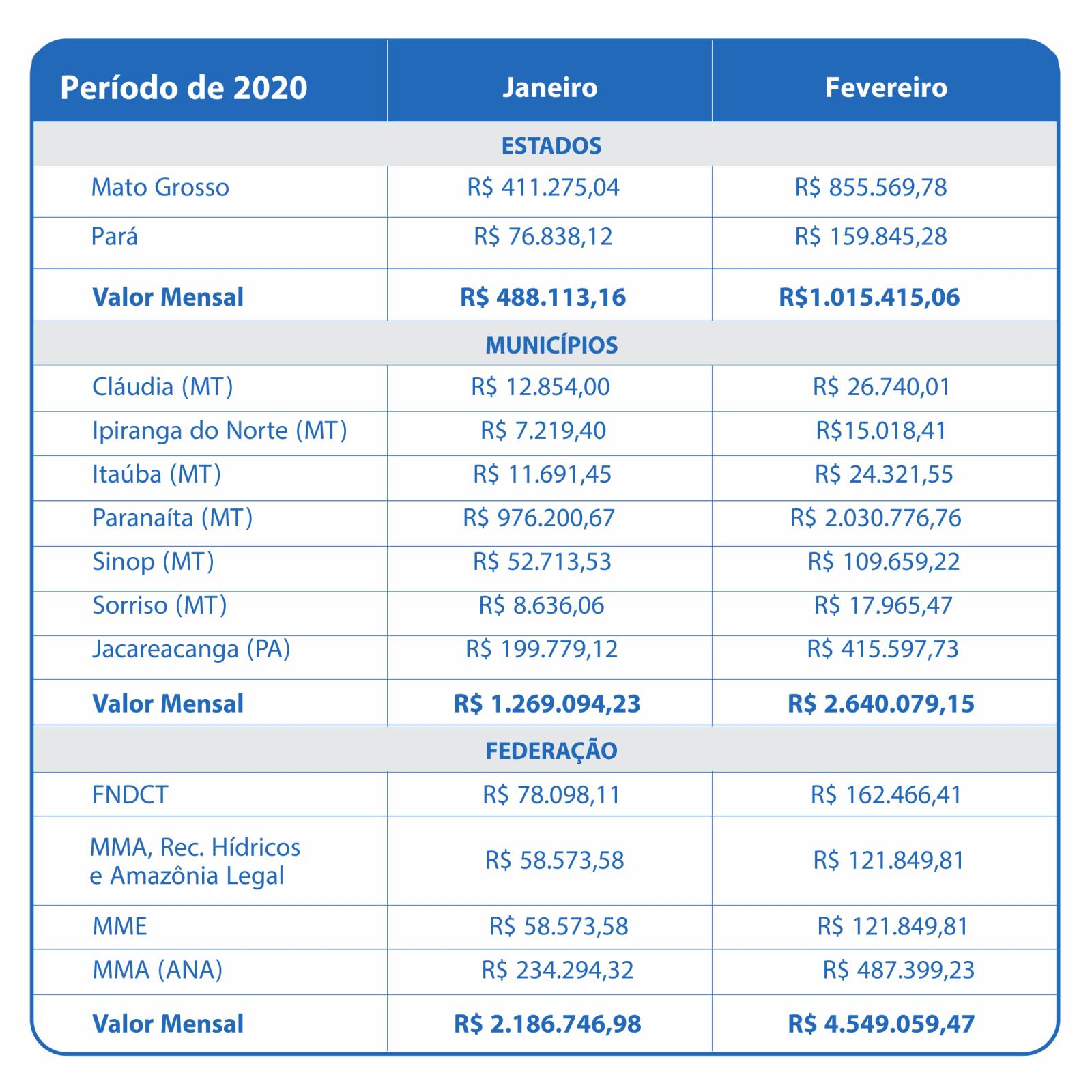Fevereiro 2020 – Compensação Financeira UHE Teles Pires – Jacareacanga/PA e Paranaíta/MT