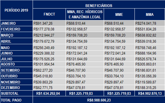 Dezembro 2019 – Compensação Financeira UHE Teles Pires – Jacareacanga/PA e Paranaíta/MT