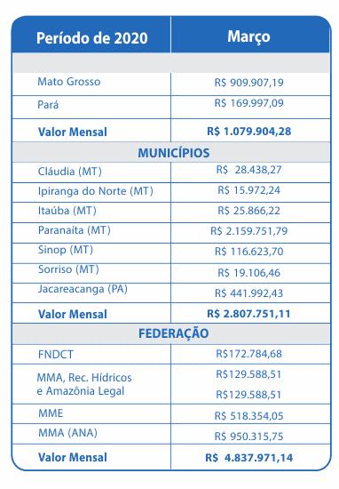 Março 2020 – Compensação Financeira UHE Teles Pires – Jacareacanga/PA e Paranaíta/MT