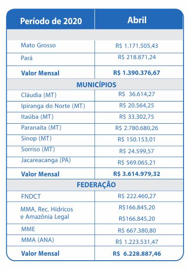 Abril 2020 – Compensação Financeira UHE Teles Pires – Jacareacanga/PA e Paranaíta/MT