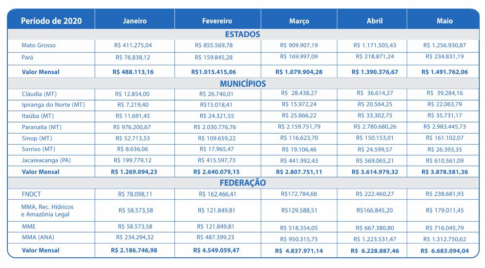 Maio 2020 – Compensação Financeira UHE Teles Pires – Jacareacanga/PA e Paranaíta/MT