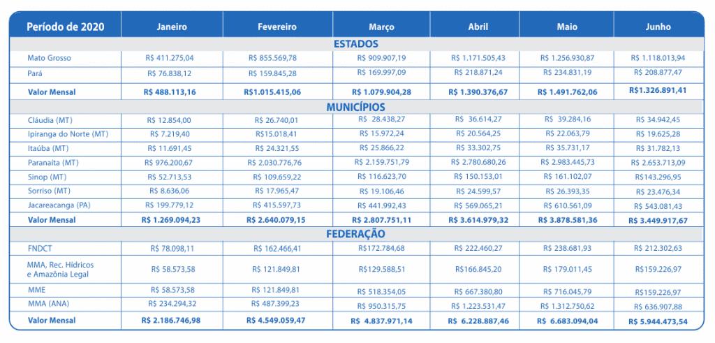 Junho 2020 – Compensação Financeira UHE Teles Pires – Jacareacanga/PA e Paranaíta/MT