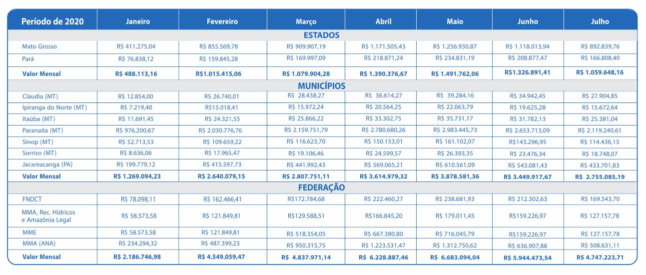 Julho 2020 – Compensação Financeira UHE Teles Pires – Jacareacanga/PA e Paranaíta/MT