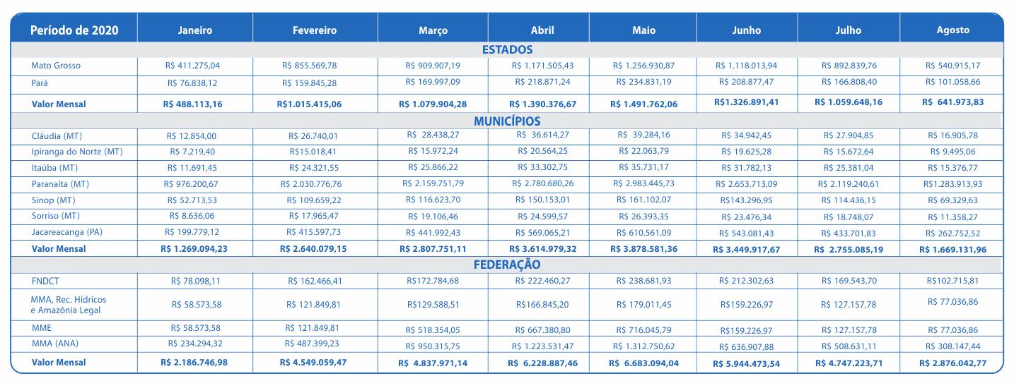Agosto 2020 – Compensação Financeira UHE Teles Pires – Jacareacanga/PA e Paranaíta/MT