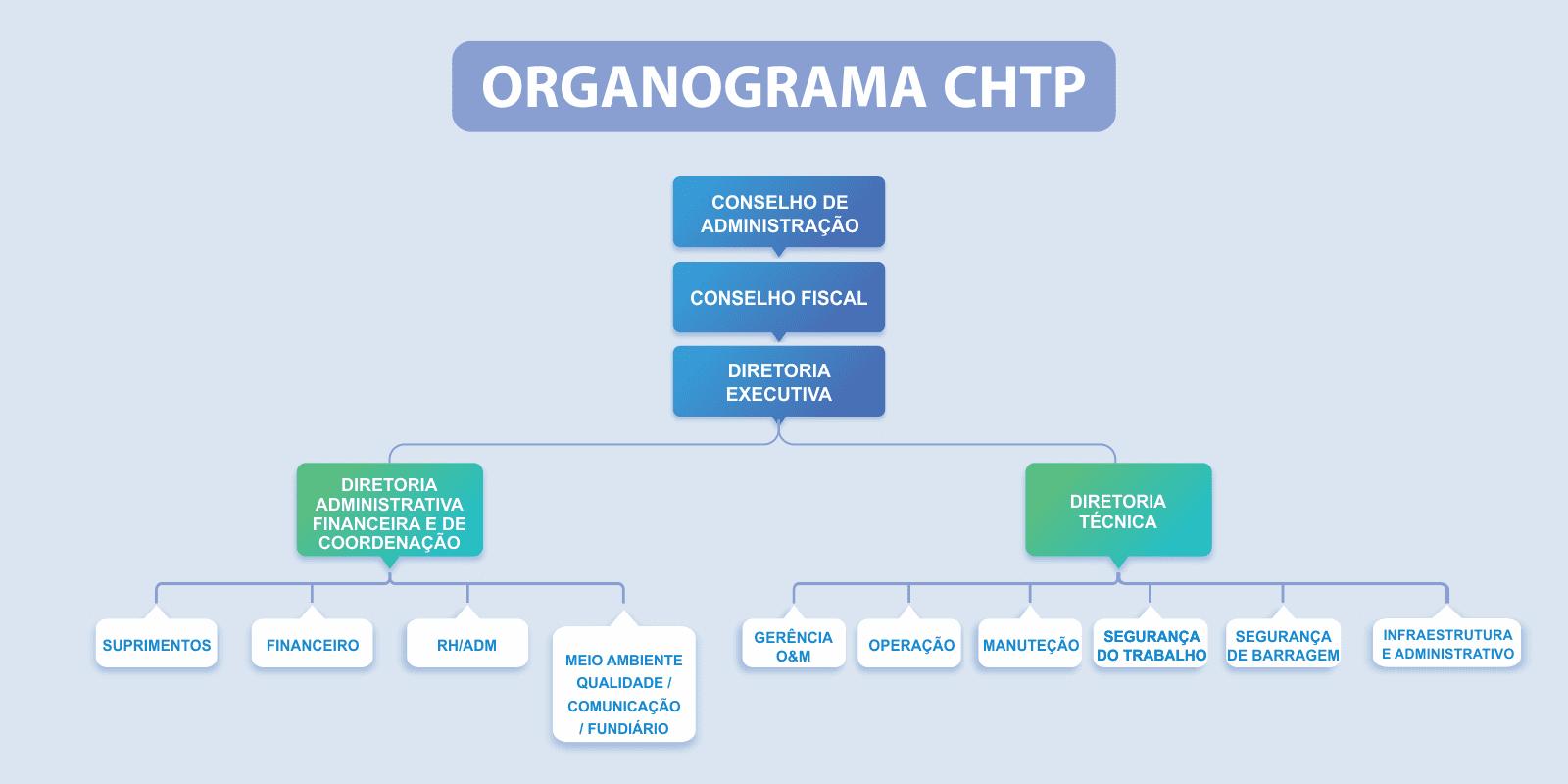 Organograma CHTP
