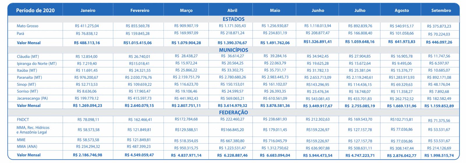 Setembro 2020 – Compensação Financeira UHE Teles Pires – Jacareacanga/PA e Paranaíta/MT
