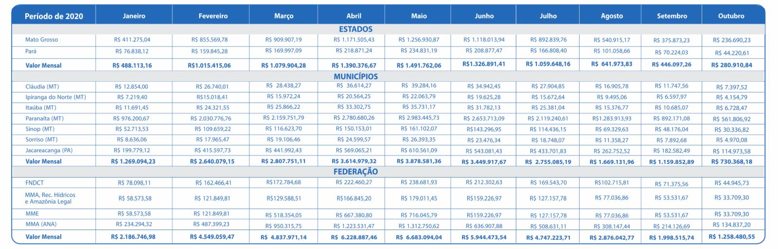 Outubro 2020 – Compensação Financeira UHE Teles Pires – Jacareacanga/PA e Paranaíta/MT