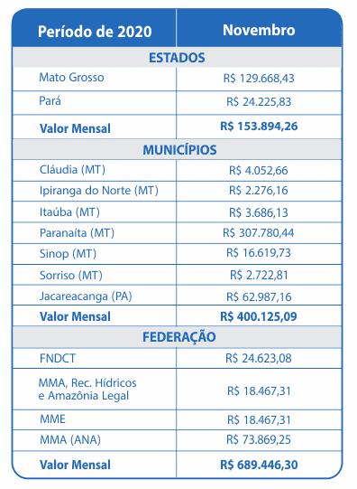 Novembro 2020 – Compensação Financeira UHE Teles Pires – Jacareacanga/PA e Paranaíta/MT