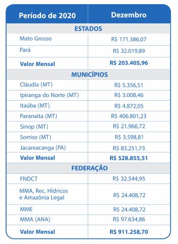 Dezembro 2020 – Compensação Financeira UHE Teles Pires – Jacareacanga/PA e Paranaíta/MT