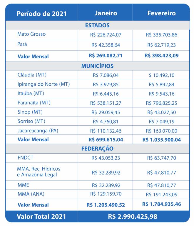 Fevereiro 2021 – Compensação Financeira UHE Teles Pires – Jacareacanga/PA e Paranaíta/MT