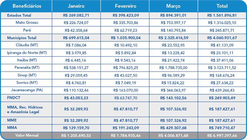 Março 2021 – Compensação Financeira UHE Teles Pires – Jacareacanga/PA e Paranaíta/MT