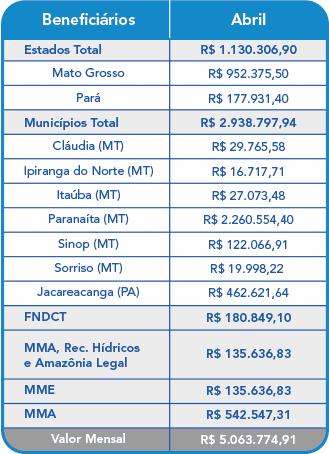 Abril 2021 – Compensação Financeira UHE Teles Pires – Jacareacanga/PA e Paranaíta/MT