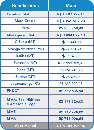 Maio 2021 – Compensação Financeira UHE Teles Pires – Jacareacanga/PA e Paranaíta/MT