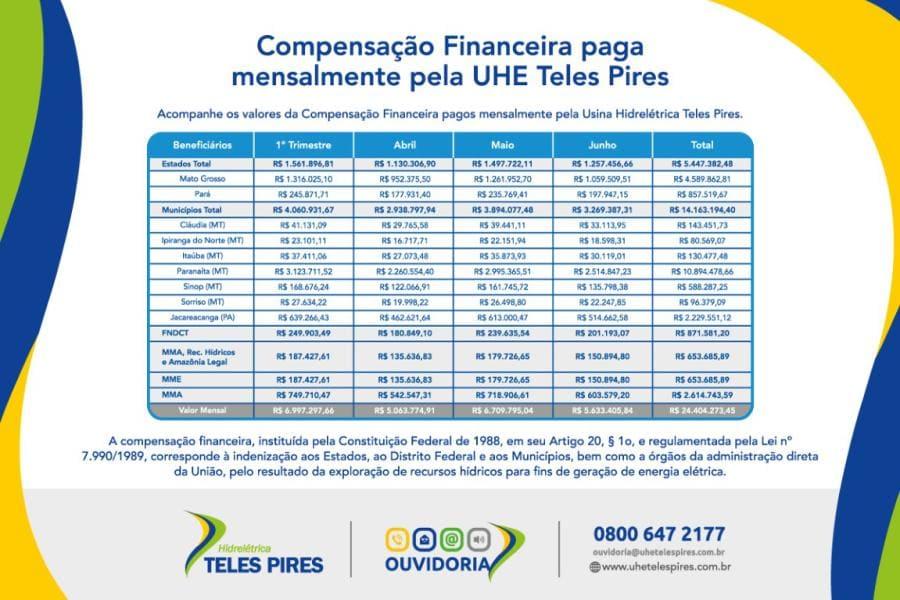 Junho 2021 – Compensação Financeira UHE Teles Pires – Jacareacanga/PA e Paranaíta/MT