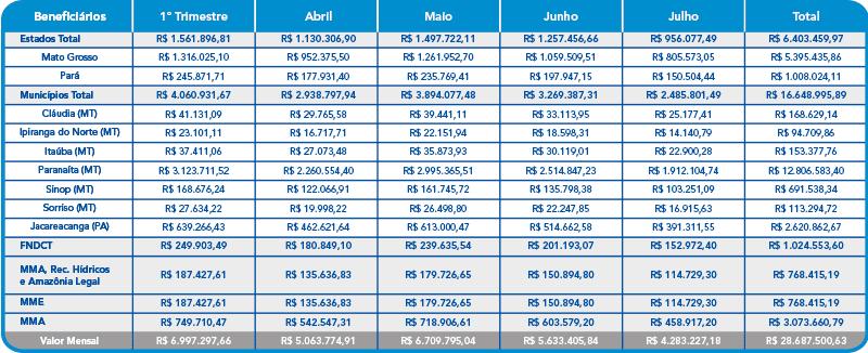 Julho 2021 – Compensação Financeira UHE Teles Pires – Jacareacanga/PA e Paranaíta/MT