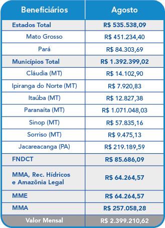 Agosto 2021 – Compensação Financeira UHE Teles Pires – Jacareacanga/PA e Paranaíta/MT